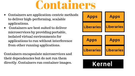 Container will rule application deployment soon!
